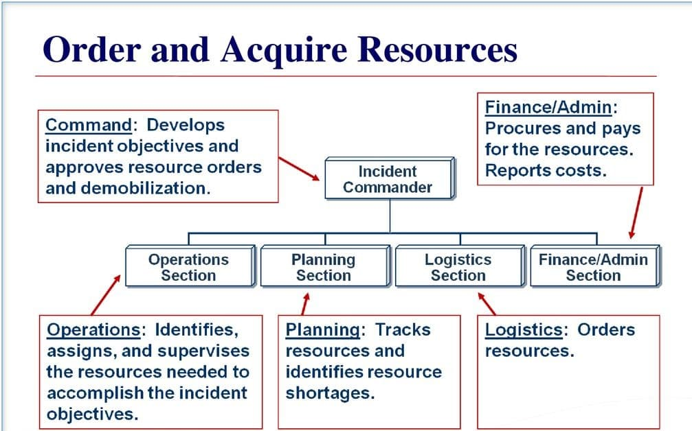 Order and Acquire Resources